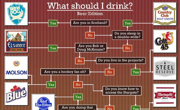 Como elegir tu cerveza ideal