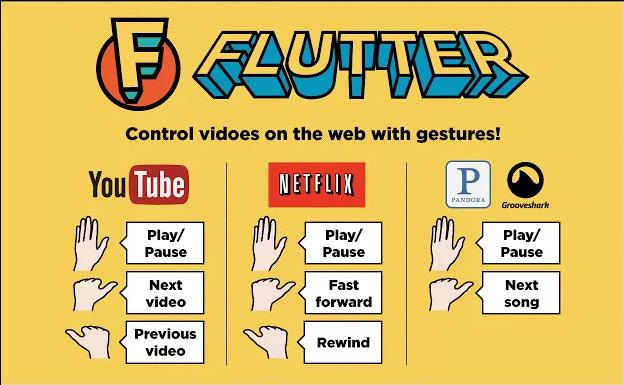 flutter-gestures