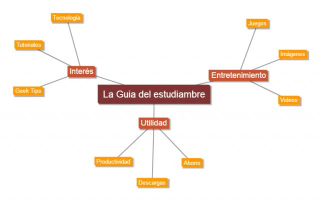 Las mejores herramientas para hacer Mapas mentales y conceptuales Gratis