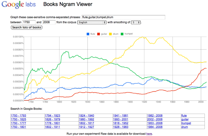 Ngram-viewer